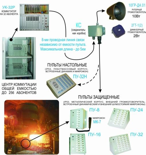 Громкоговорящая связь.  Схема функционирования аппаратуры громкоговорящей симплексной избирательной связи АГСИ.